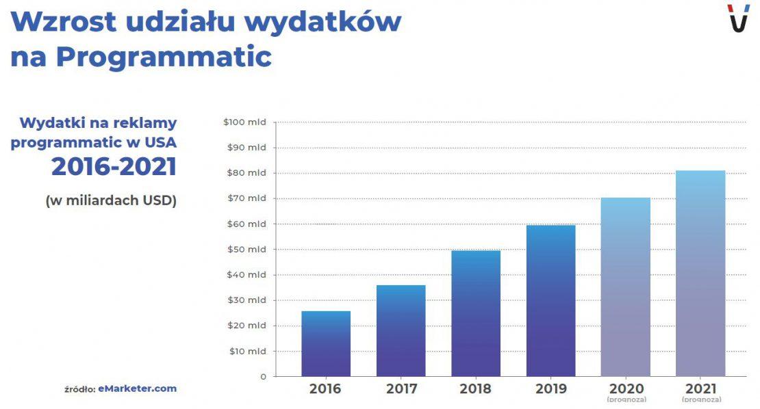wzrost wydatków na programmatic buying i zakup programatyczny