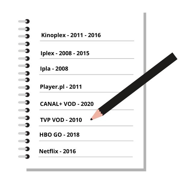 Historia platform VOD