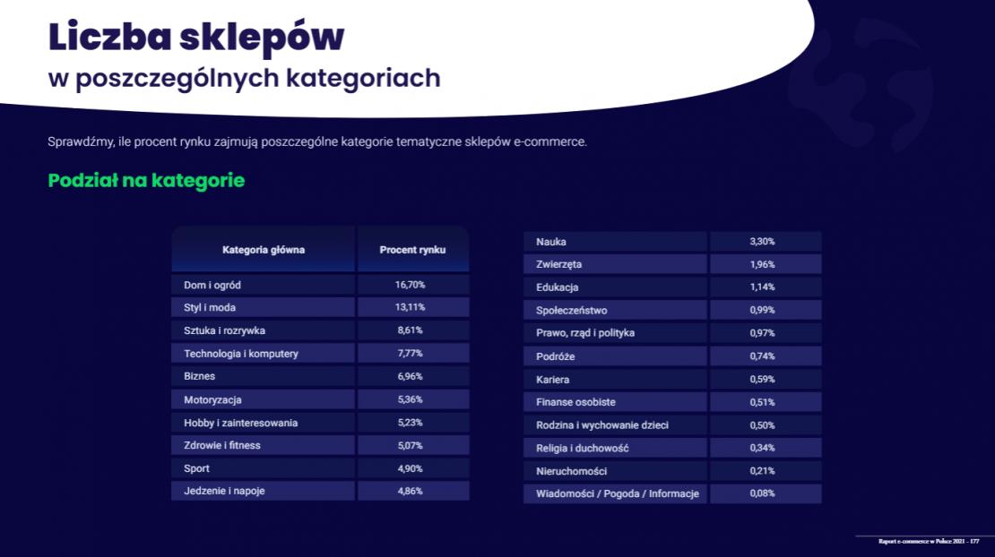e-commerce w polsce liczba sklepów