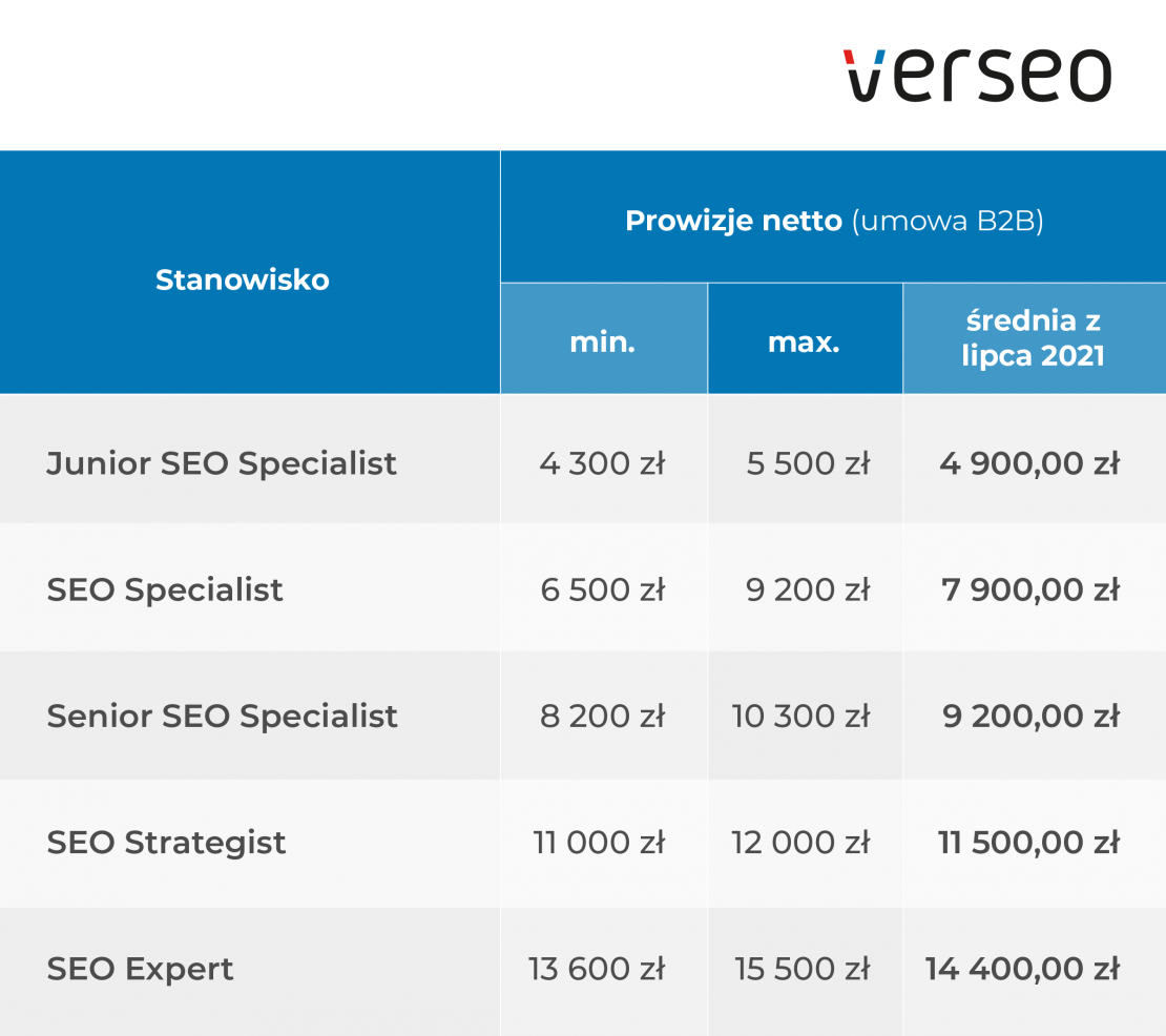 tabela ile zarabia specjalista seo